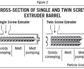 Polymer Screw Extrusion