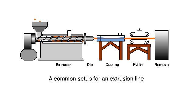 Plastics Extrusion Process – PTFE Machinery