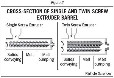 Extruder design screw single Single Screw